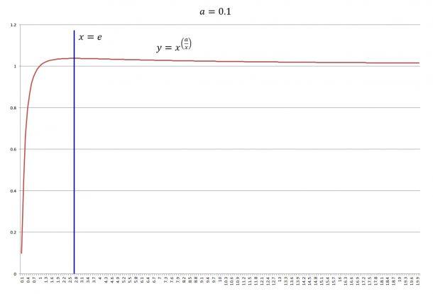 y=x^(a/x)のグラフ。ネイピア数eのときに最大値をとること:a=0.1の場合
