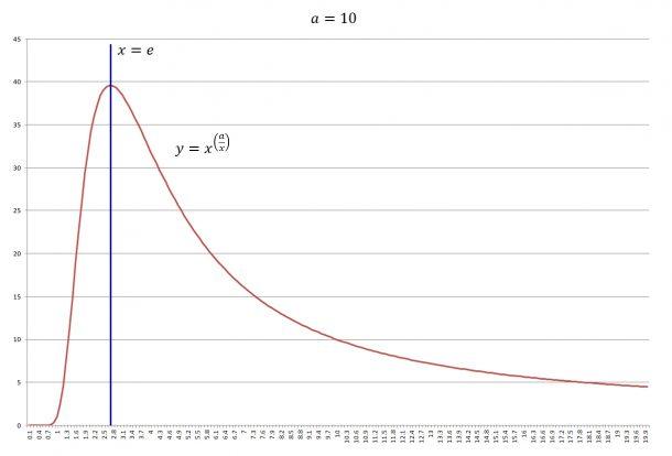 y=x^(a/x)のグラフ。ネイピア数eのときに最大値をとること:a=10の場合